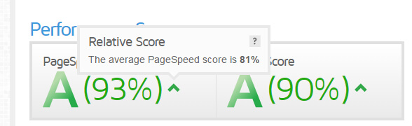 media_pagespeed_score