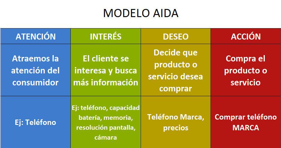 modelo_aida_grafico_2