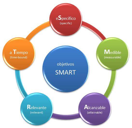 objetivos_smart